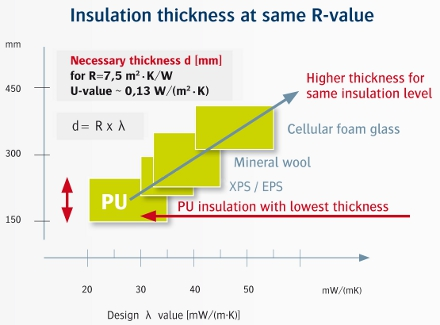 Thermal Conductivity Rigid Polyurethane Foam